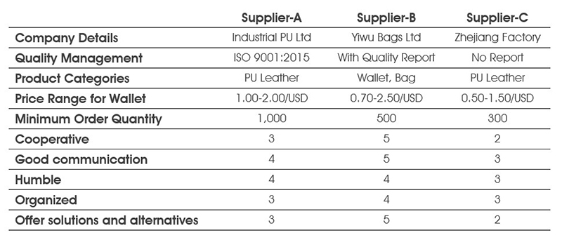 Factory compare list